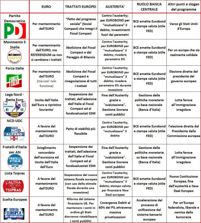 Elezioni i programmi dei partiti italiani per l 39 europa for Lista politici italiani