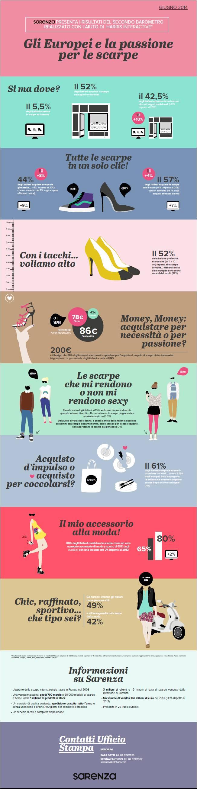 Infografica Sarenza