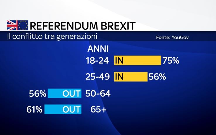 Brexit: la sconfitta dei giovani