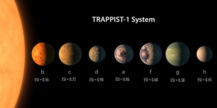Individuati 7 pianeti simili della Terra